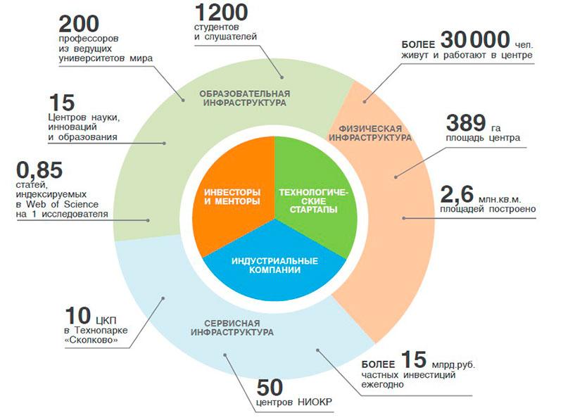 Экосистема Сколково