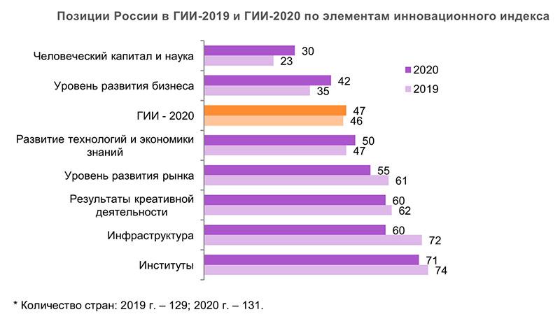 Позиции России в ГИИ-2020