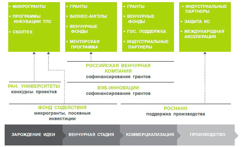 Инновационная система Сколково